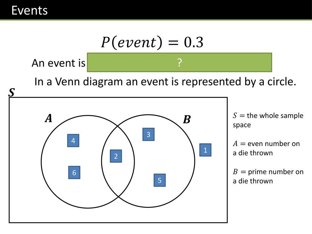 Set notation venn diagrams choice image diagram design ideas shading venn diagrams examples image collections diagram design venn diagrams ppt image collections diagram design ideas pooptronica Images