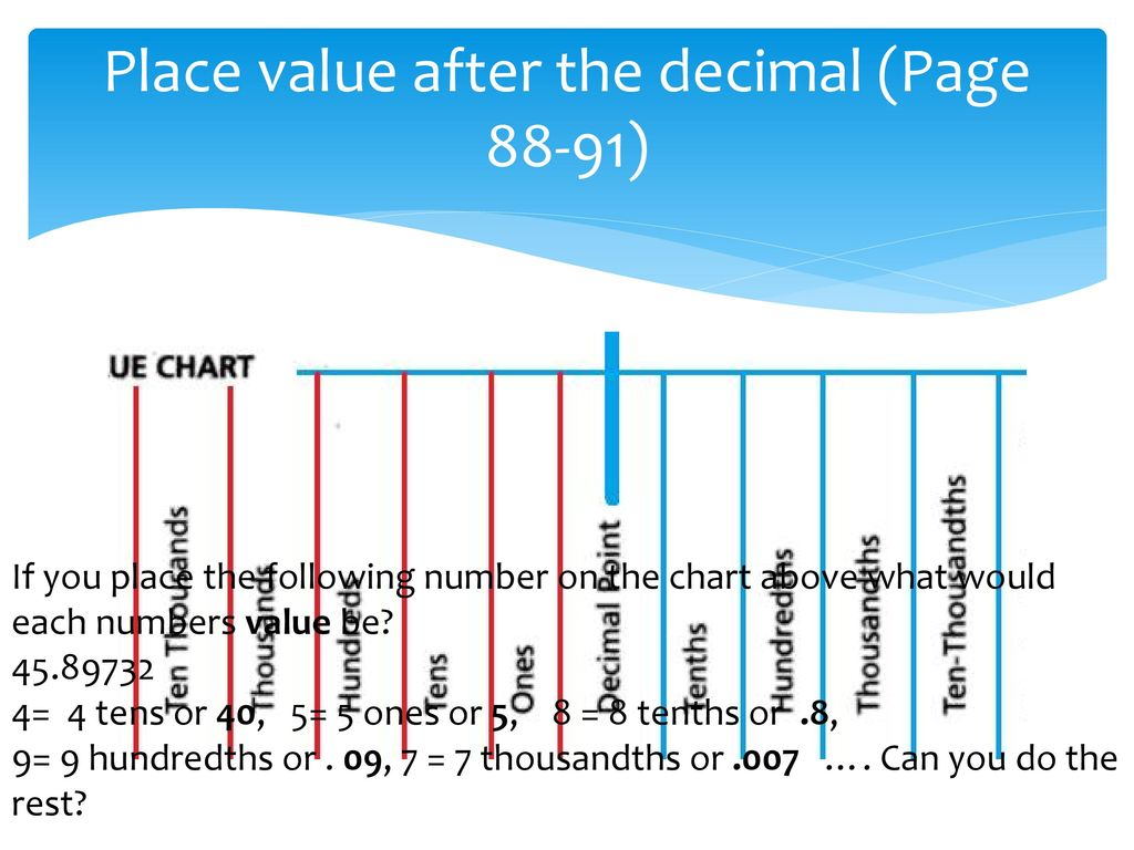 Place value chart of decimal numbers choice image free any chart place value chart of decimals image collections free any chart place value chart decimals to thousandths nvjuhfo Image collections