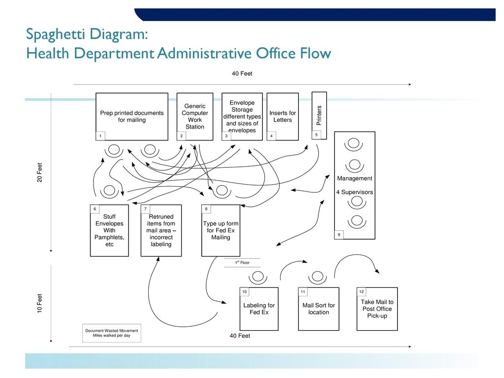 Spaghetti diagram example healthcare unappetizing chief spaghetti flow chart image collections free any chart examples spaghetti diagram3a health department administrative ccuart Choice Image