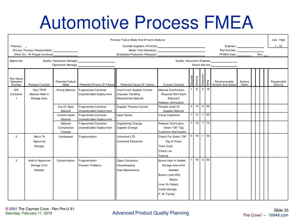 Aiag Fmea Manual 5th Edition