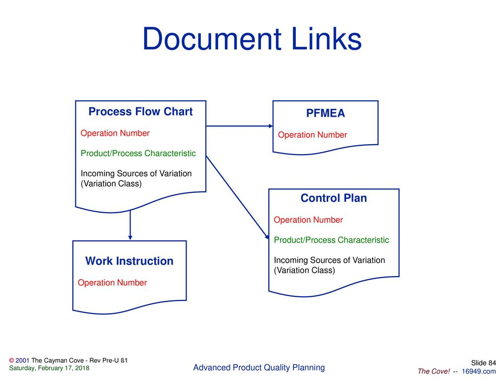 Files included in this package ppt download document links process flow chart pfmea control plan work instruction geenschuldenfo Image collections