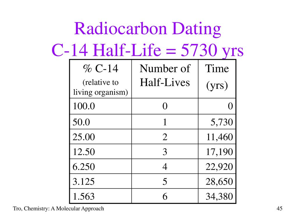 50 micrograms radiocarbon dating