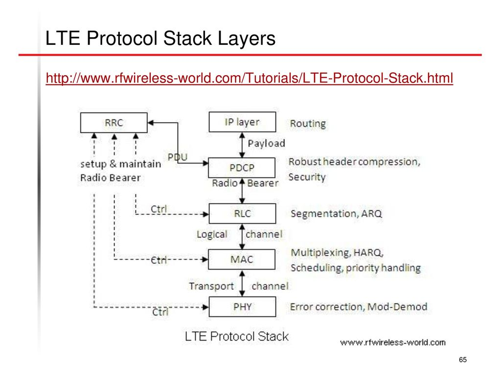 Long term evolution lte ppt download lte protocol stack layers baditri Gallery