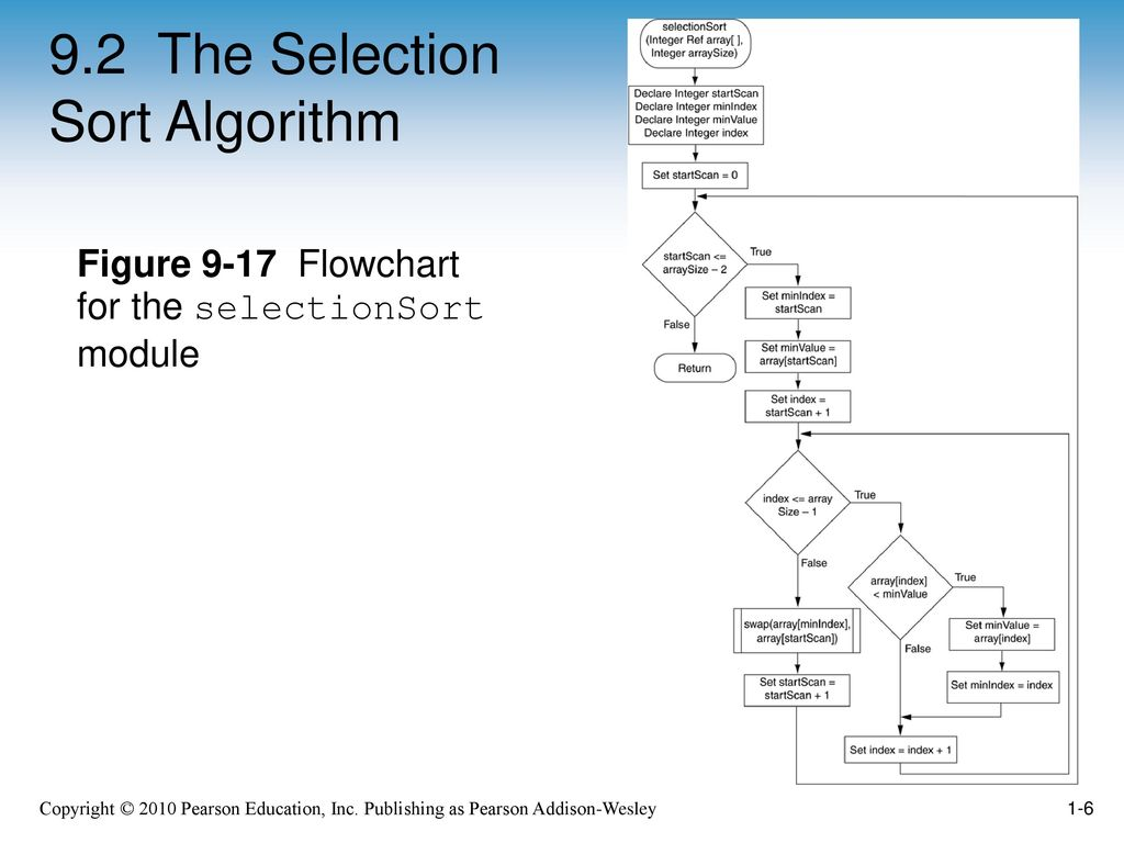 sorting algorithm and array Why study sorting algorithms  a stable sort preserves relative order of  records with equal keys  at each iteration, the array is divided in two sub-arrays.
