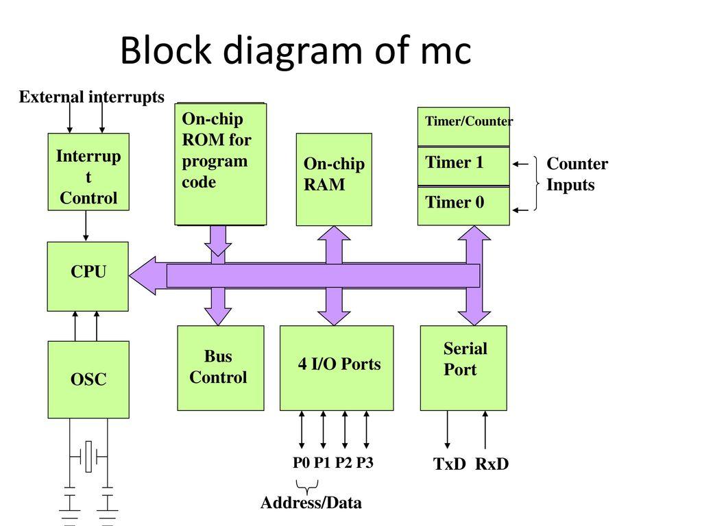 Gemütlich Blockdiagramm Reduktionstechnik Fotos - Der Schaltplan ...