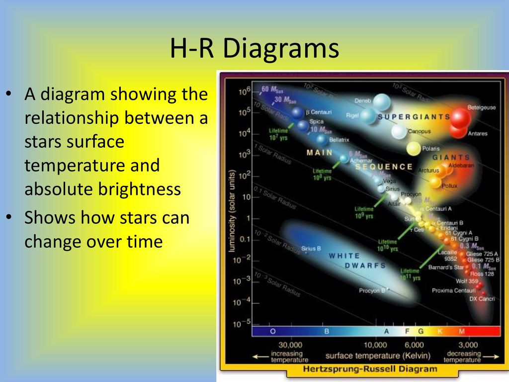 Distances in space characteristics of stars ppt download 23 h r diagrams pooptronica Choice Image