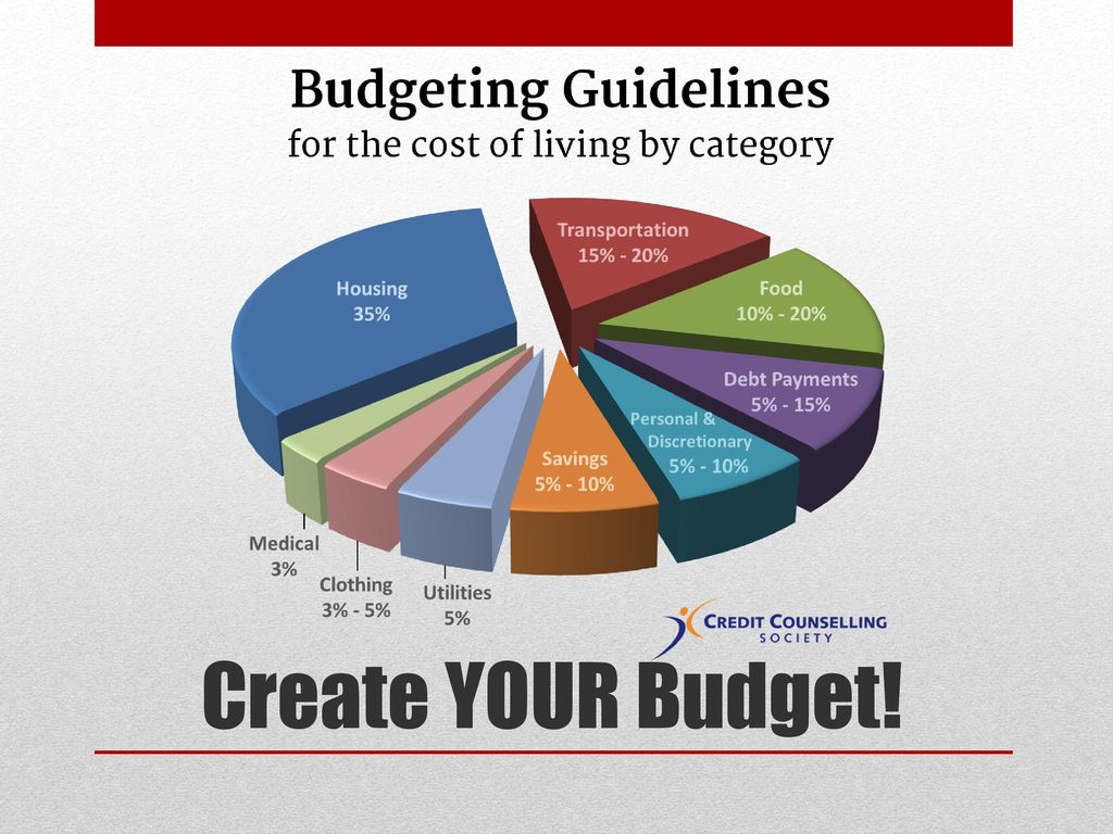 Create YOUR Budget! Page 5 and 6 of handout