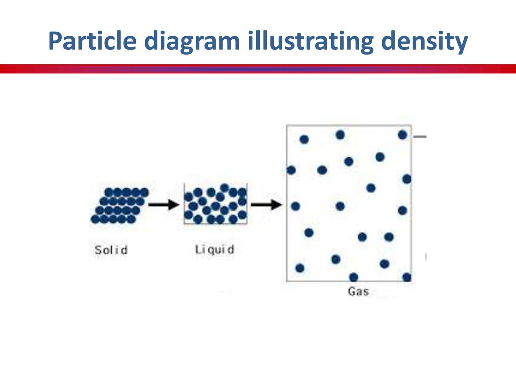 Unit 1 states of matter notes ppt download 7 particle diagram illustrating density pooptronica Images