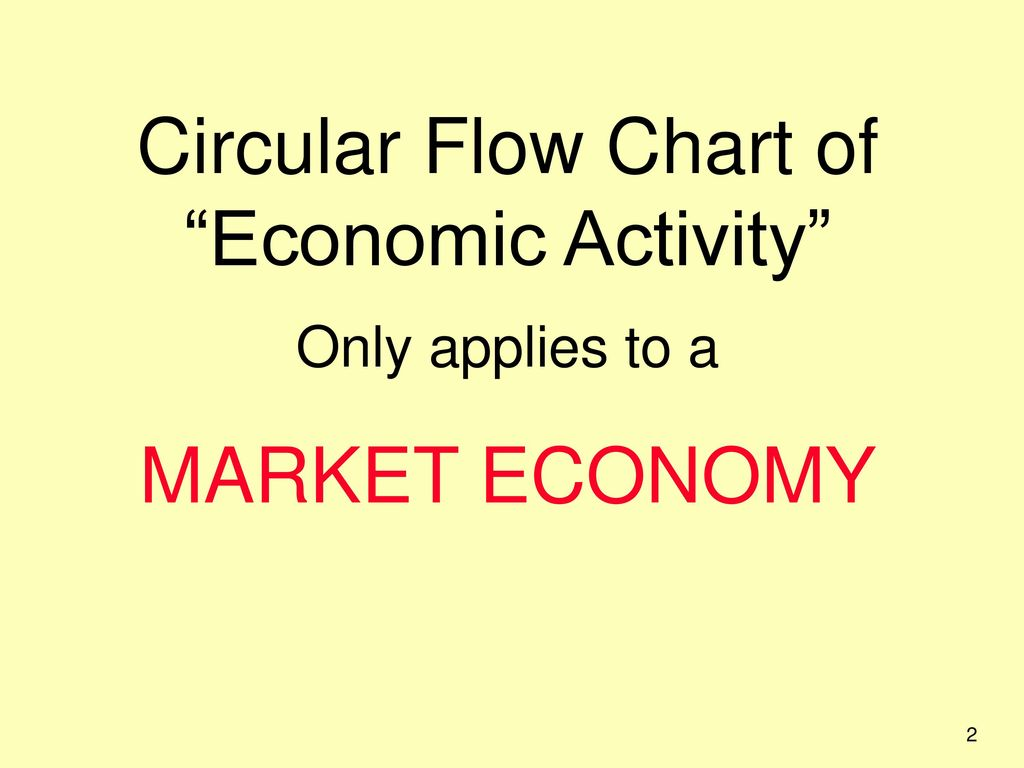 circular flow of economic activity Show transcribed image text the circular flow diagram of economic activity is a model of the: a) role of unions and government in the economy b) interaction among taxes, prices, and profits c) influence of government on business behaviour d) flow of goods, services, and payments between.