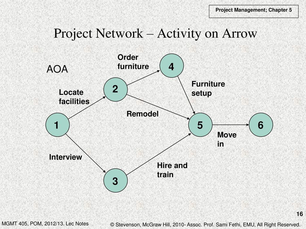 Chapter 5 project management ppt download project network activity on arrow pooptronica