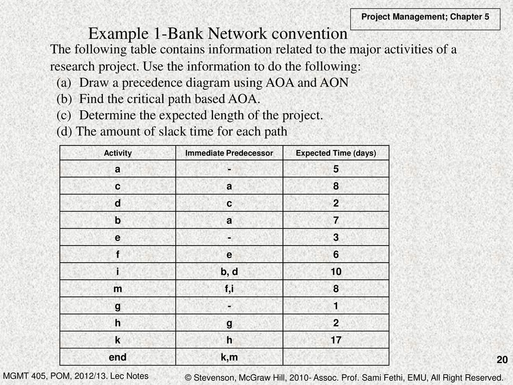 Chapter 5 project management ppt download example 1 bank network convention pooptronica
