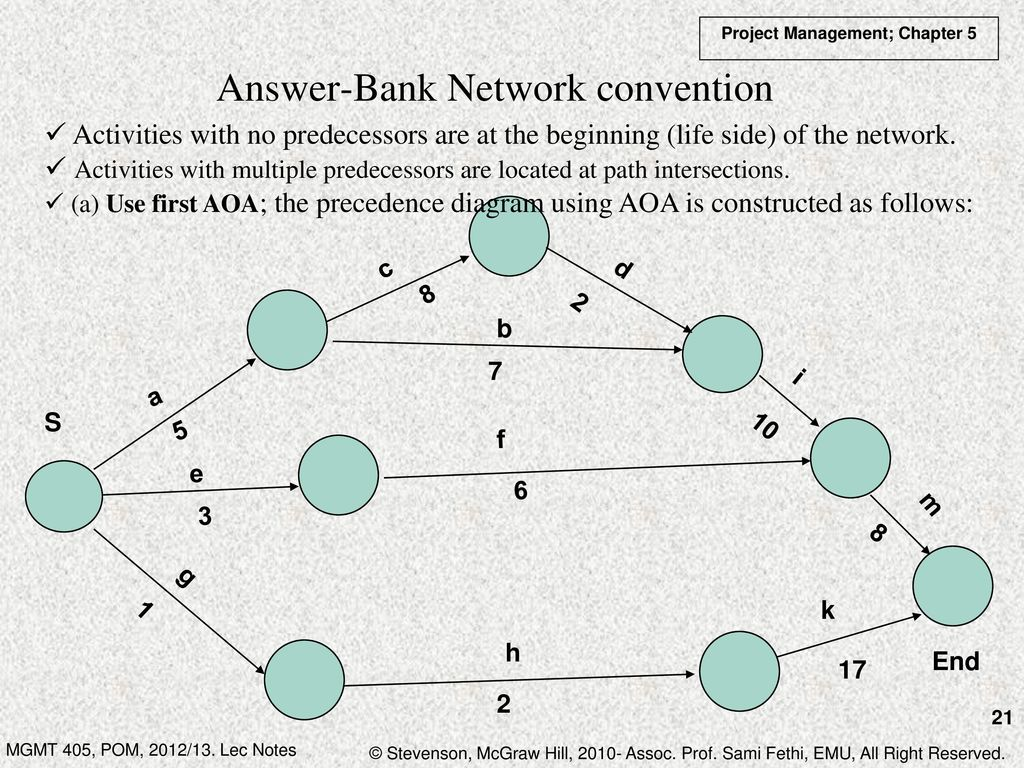 Chapter 5 project management ppt download answer bank network convention pooptronica