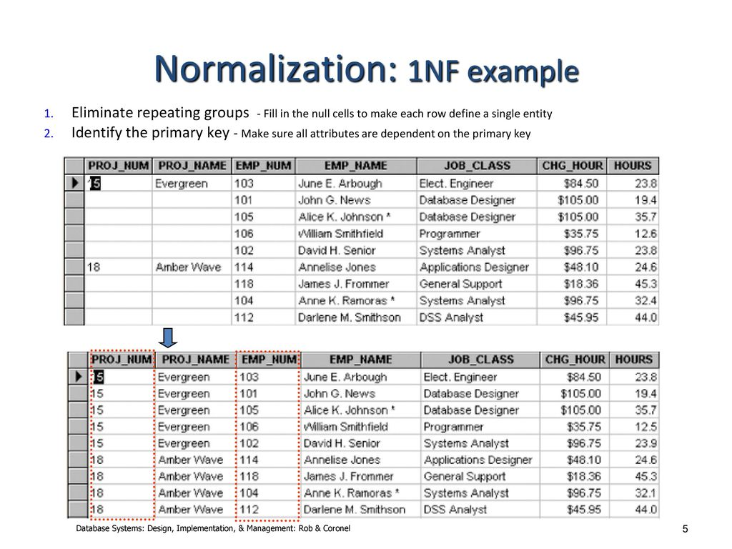 Normalization Ppt Download