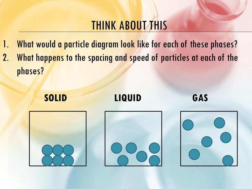 Unit 6 physical behavior of matter ppt download think about this what would a particle diagram look like for each of these phases pooptronica Images