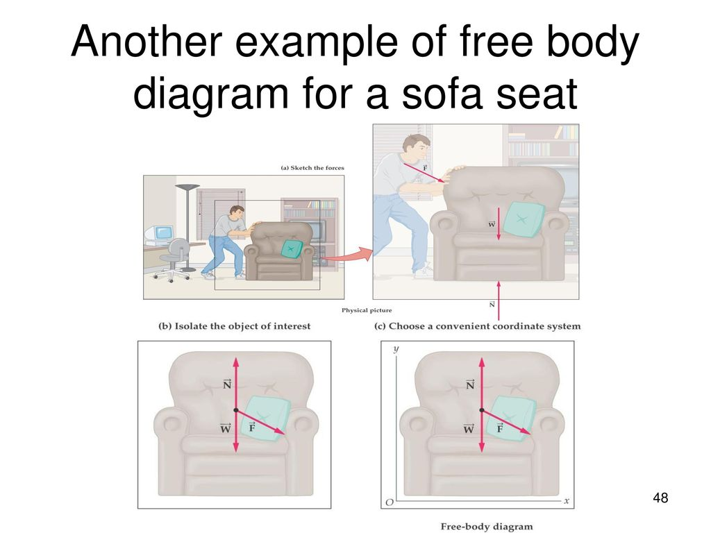 Chapter 5 the laws of motion ppt download 48 another example of free body diagram for a sofa seat pooptronica