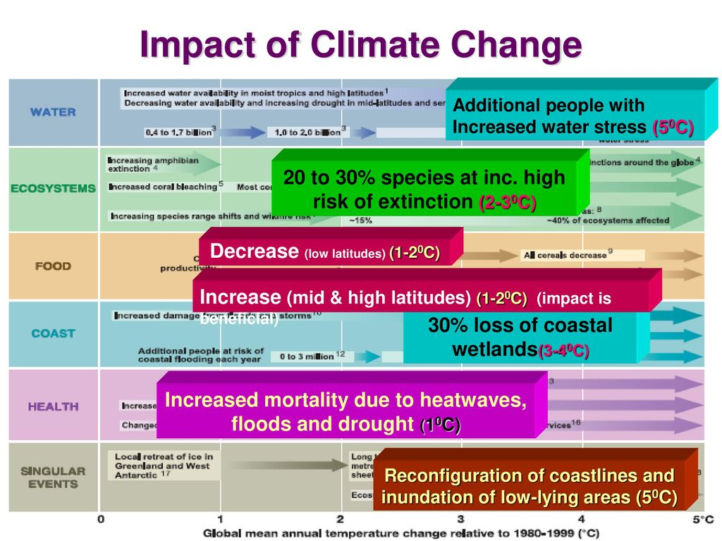 the impact of climate change on humans and other species Global climate change and evolution  especially the idea that humans evolved over time from other species  earth changes can impact the evolution of species on .