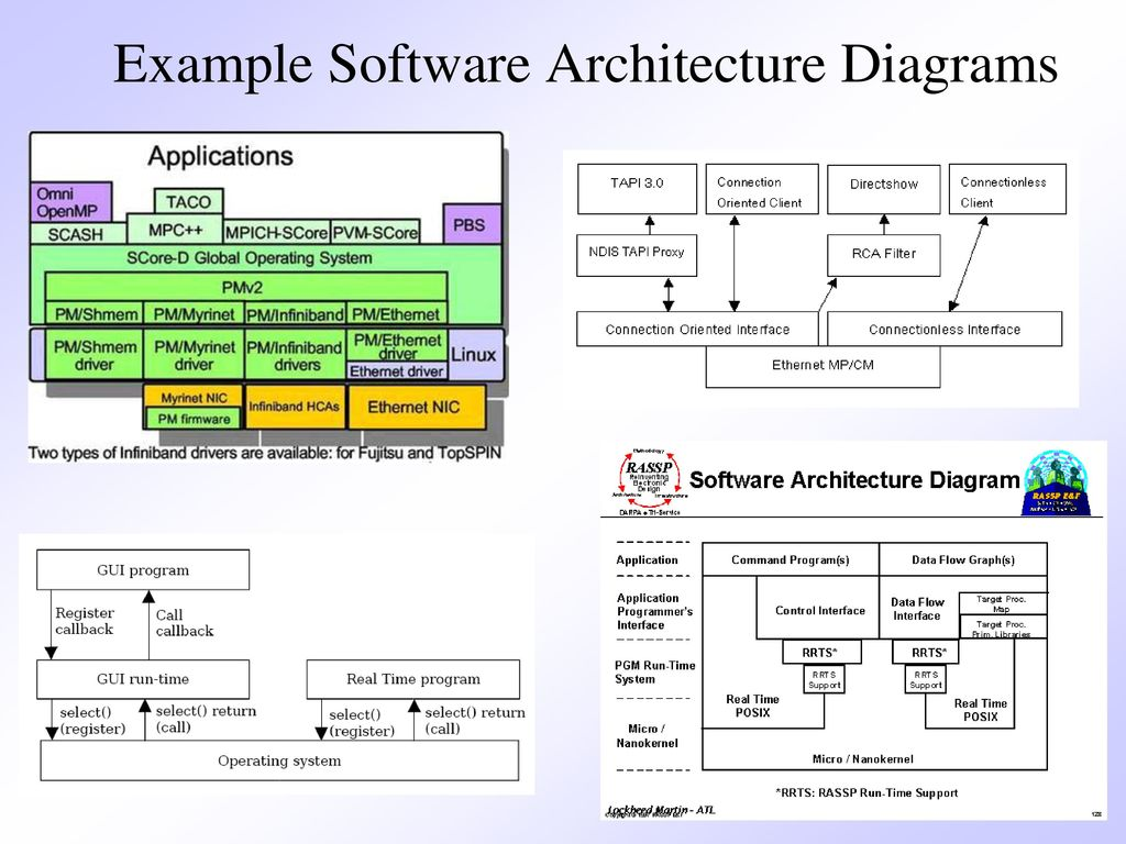 Chapter 10 architectural design ppt download 7 example software architecture diagrams pooptronica