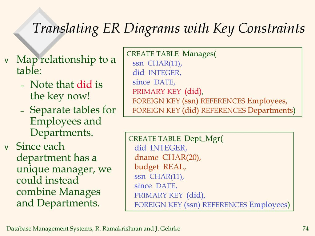 Introduction to database systems chapter 1 ppt download translating er diagrams with key constraints ccuart Gallery