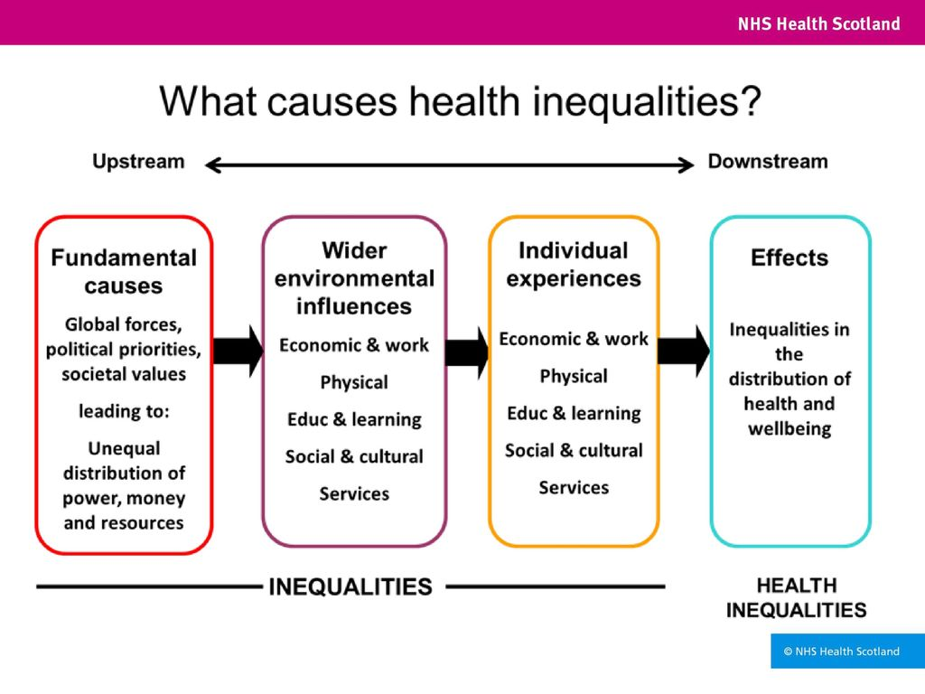 causes and impact of health inequalities 2011-04-05 this paper provides a synthesis on socioeconomic inequalities in cancer  different studies have suggested a possible impact of health care on the social  both distal and proximal causes of inequalities are.
