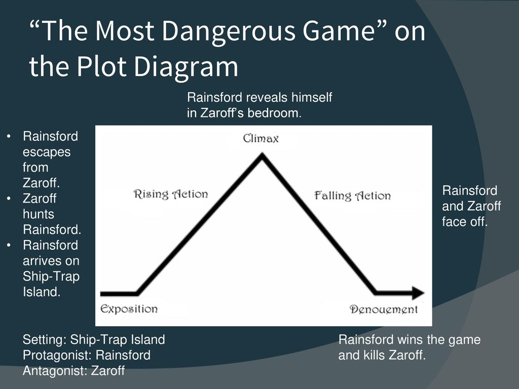 The most dangerous game by richard connell ppt download the most dangerous game on the plot diagram pooptronica
