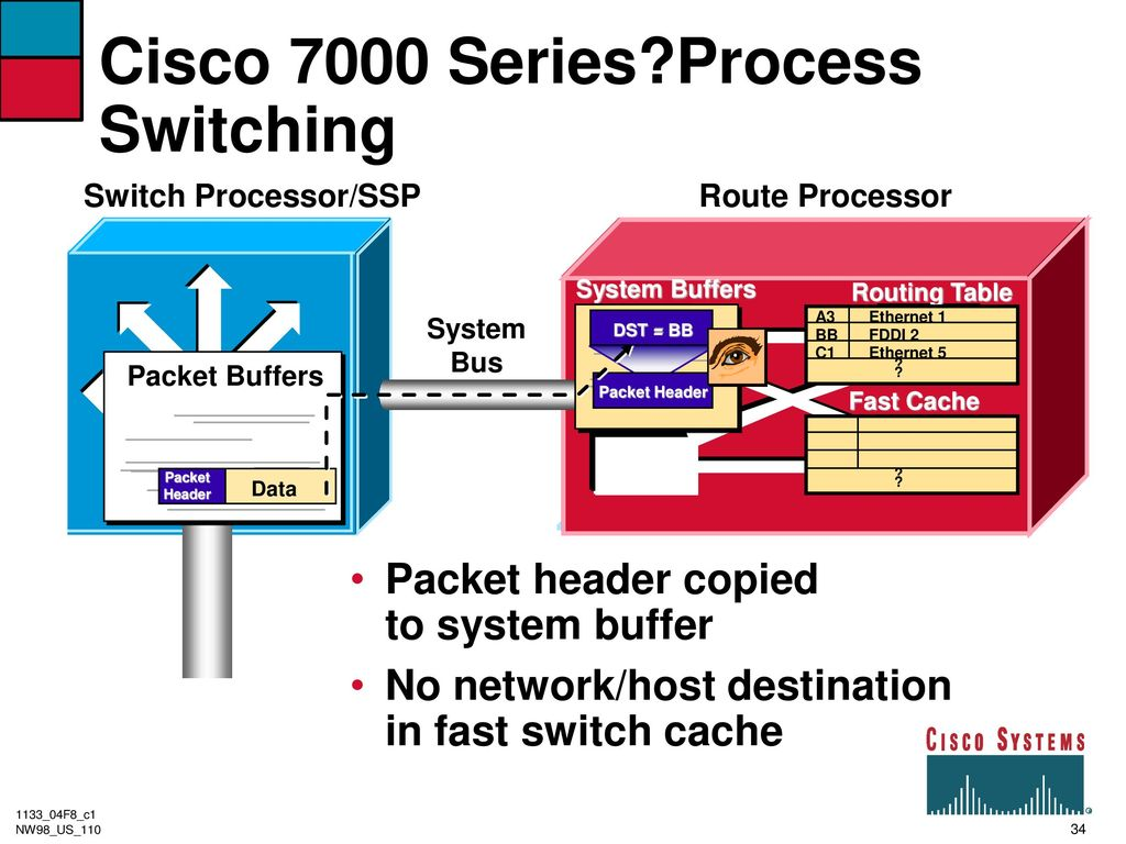 route switch processor