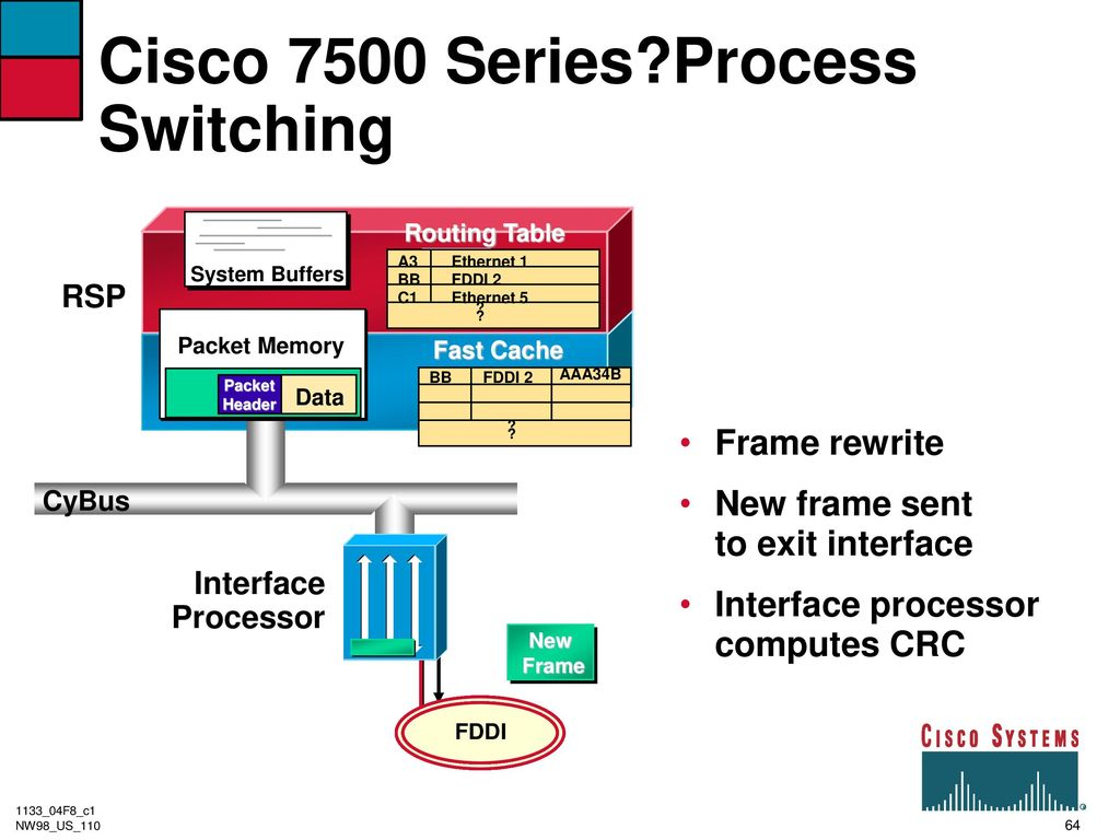 Router architecture and performance ppt download 64 cisco pooptronica