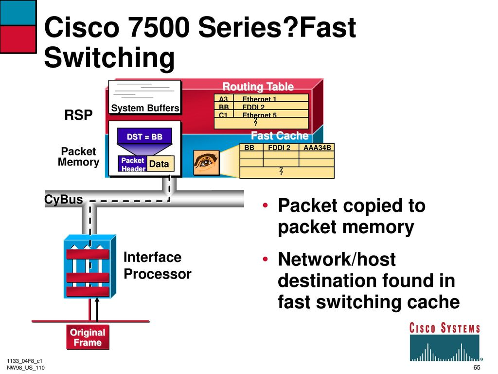 Router architecture and performance ppt download 65 cisco pooptronica