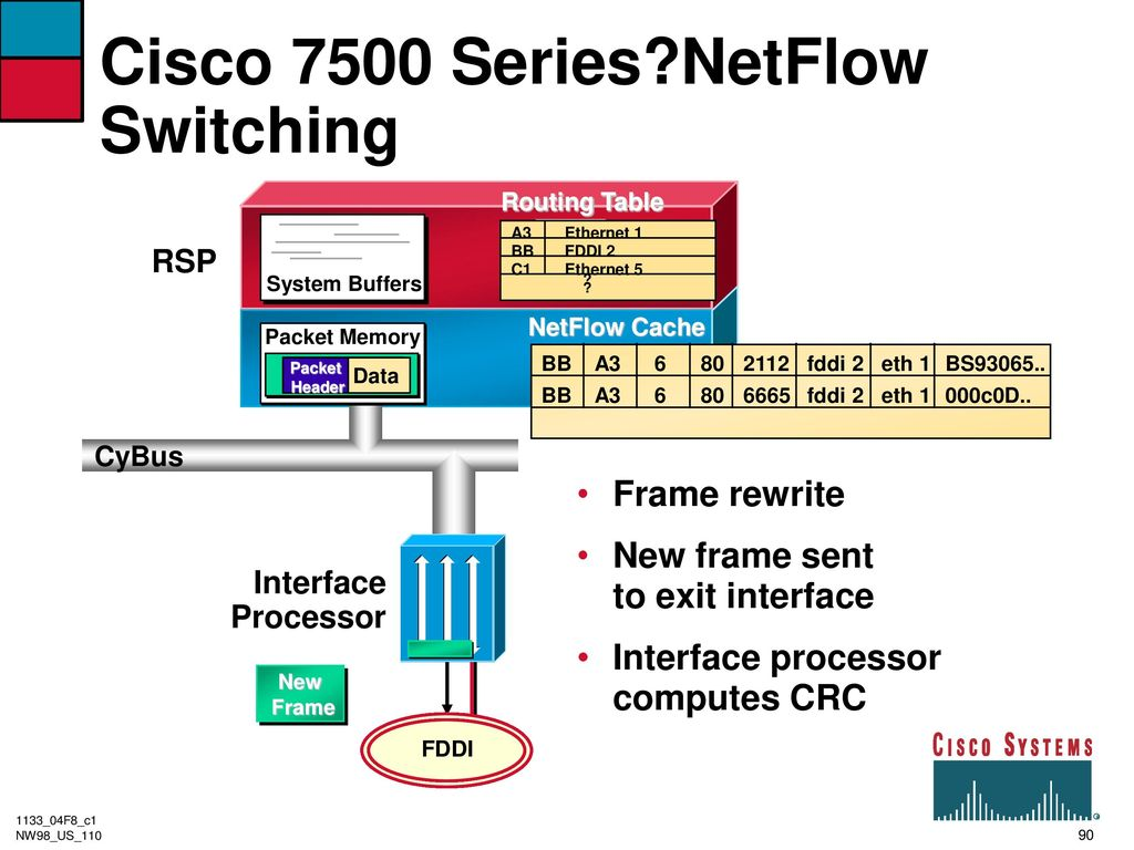 Router architecture and performance ppt download 90 cisco pooptronica