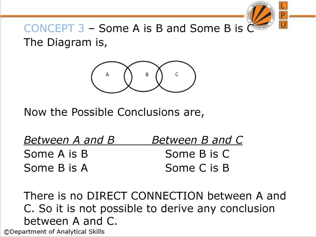 Syllogism ppt download concept 3 some a is b and some b is c the diagram is pooptronica
