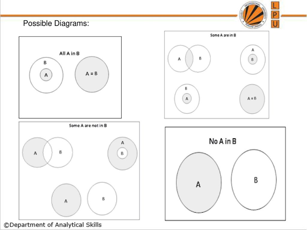 Syllogism ppt download 7 possible diagrams pooptronica