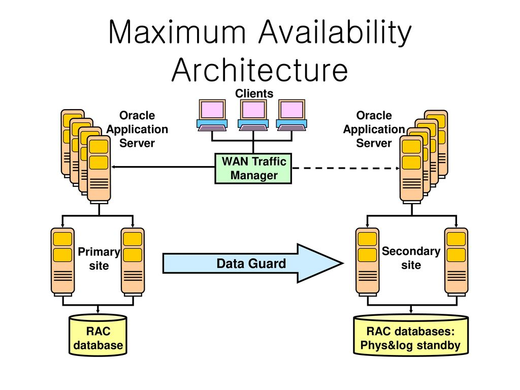 Design for high availability ppt download maximum availability architecture pooptronica Choice Image