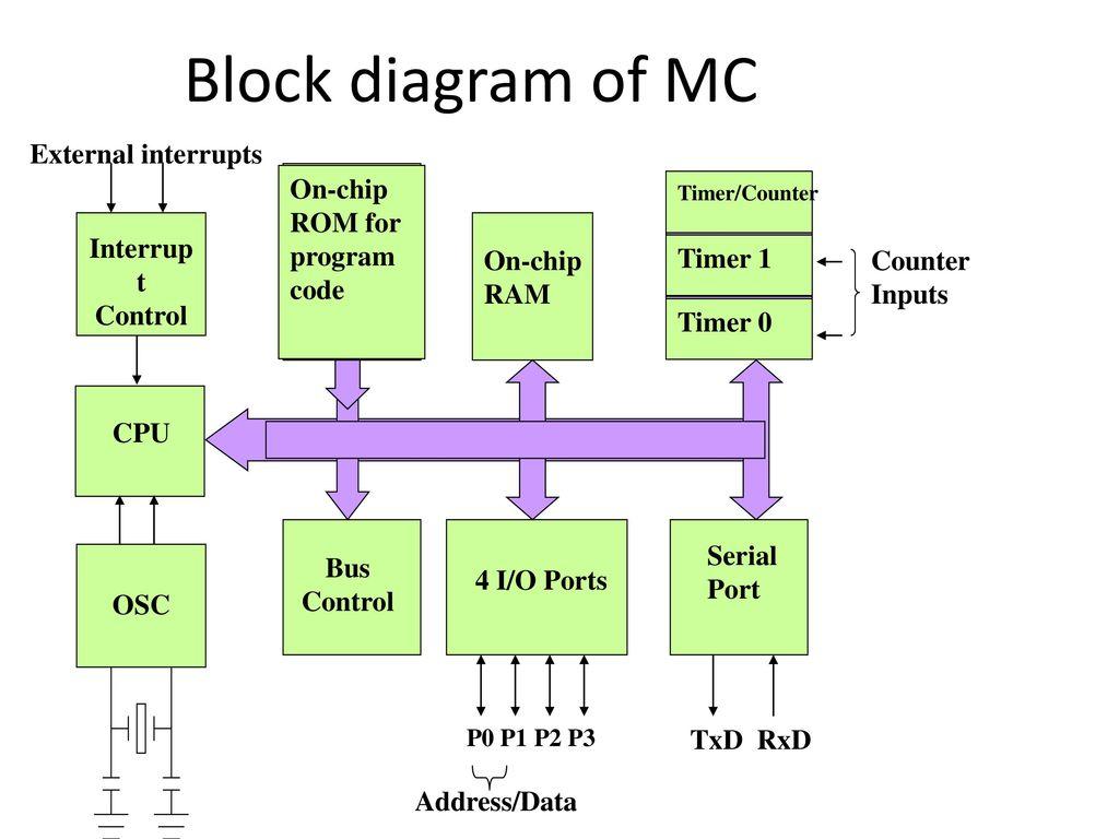 Wunderbar Elektrische Blockdiagramm Software Zeitgenössisch - Die ...