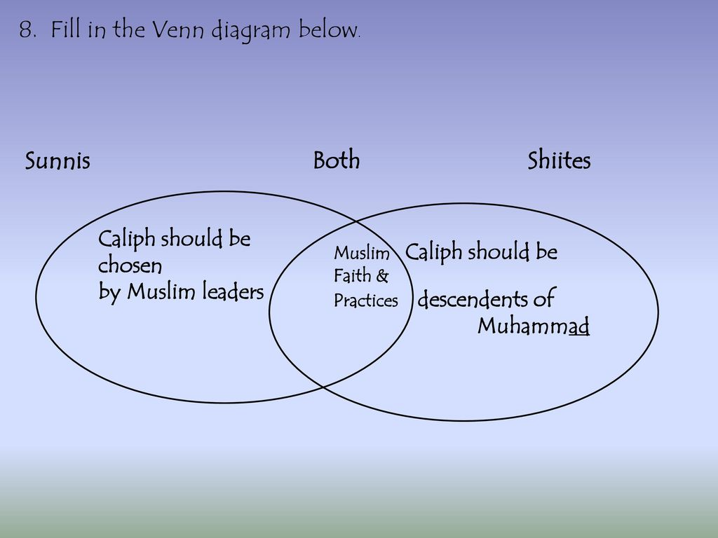 The golden age of islam ppt download fill in the venn diagram below pooptronica