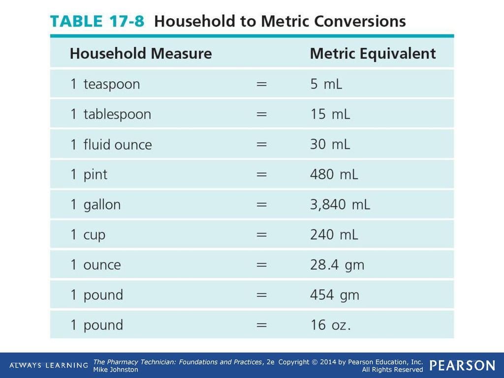Ml conversion chart choice image chart design ideas metric conversions chart gallery chart design ideas 9 metric conversion system chart automated teller machine ppt geenschuldenfo Image collections
