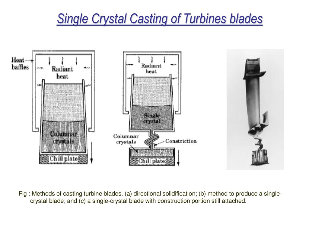 Metal casting processes ppt download single crystal casting of turbines blades pooptronica