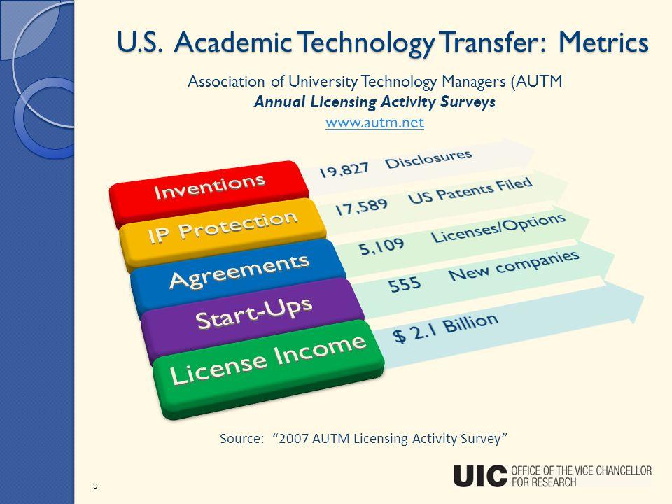 U.S. Academic Technology Transfer: Metrics
