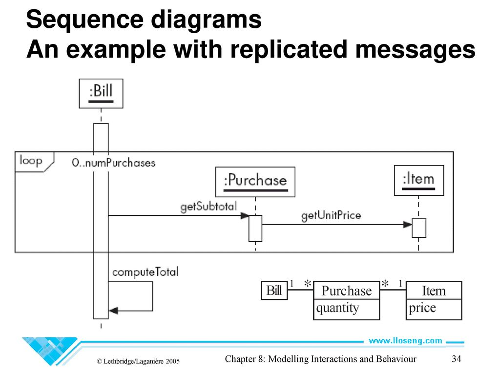 Cie 203 software engineering lecture 12 sequence diagrams ppt sequence diagrams an example with replicated messages ccuart Gallery