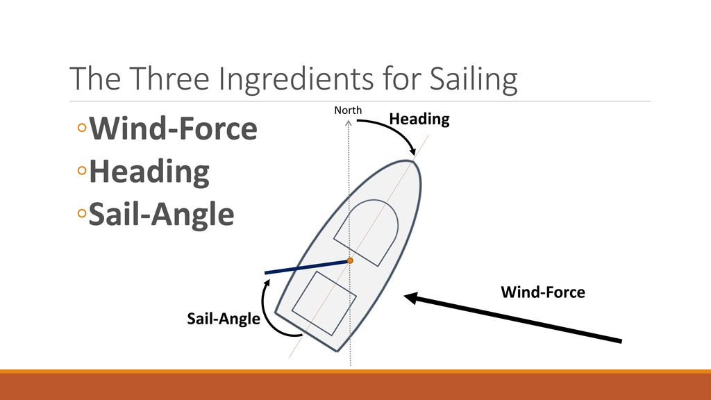 Physics and sailing for sailsim ppt download the three ingredients for sailing publicscrutiny Choice Image