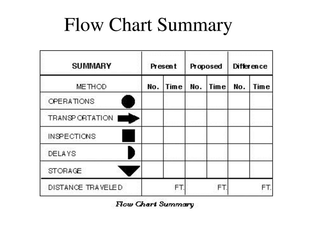 Problem solving module ppt download 15 flow chart summary 3 15 nvjuhfo Choice Image