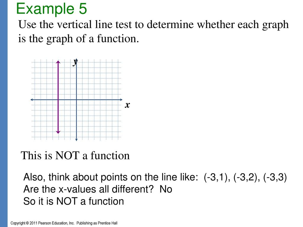 worksheet Vertical Line Test Worksheet chapter 3 graphs and functions ppt download example 5 use the vertical line test to determine whether each graph is of