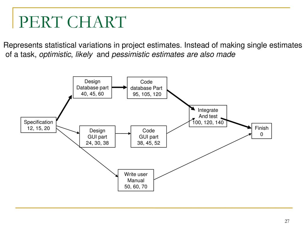 Gantt and pert charts gallery chart design ideas project scheduling models ppt download 27 pert geenschuldenfo gallery ccuart Choice Image