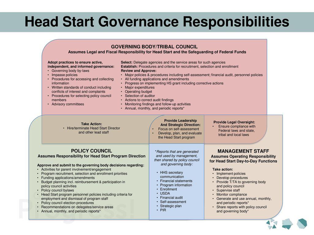 Roles Amp Responsibilities Of An Impressive Program