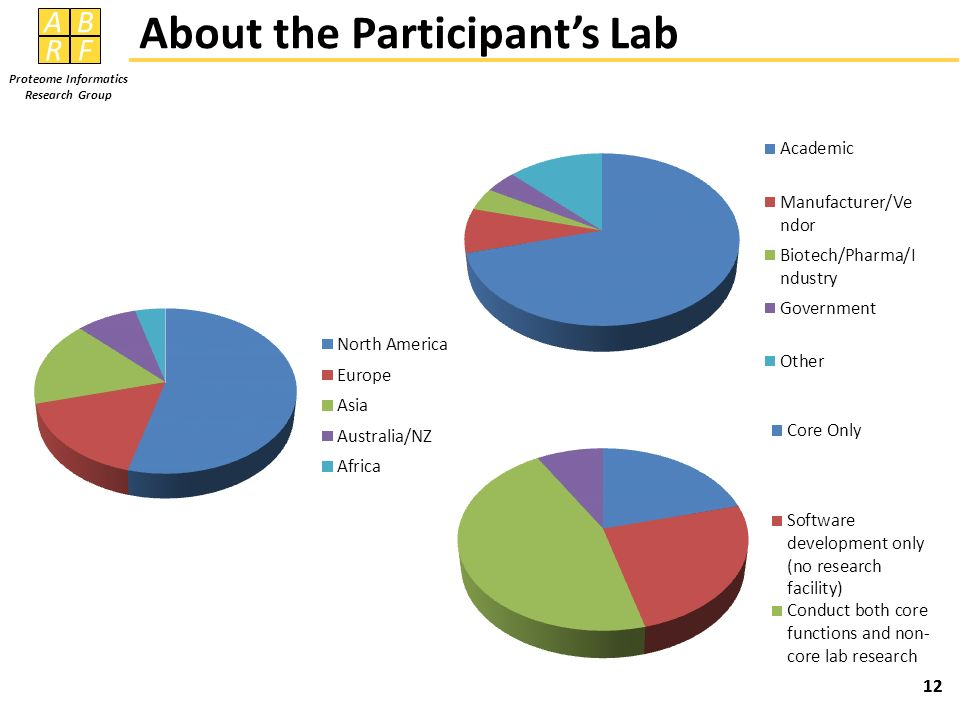 About the Participant's Lab