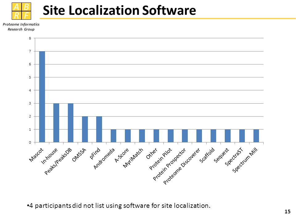 Site Localization Software