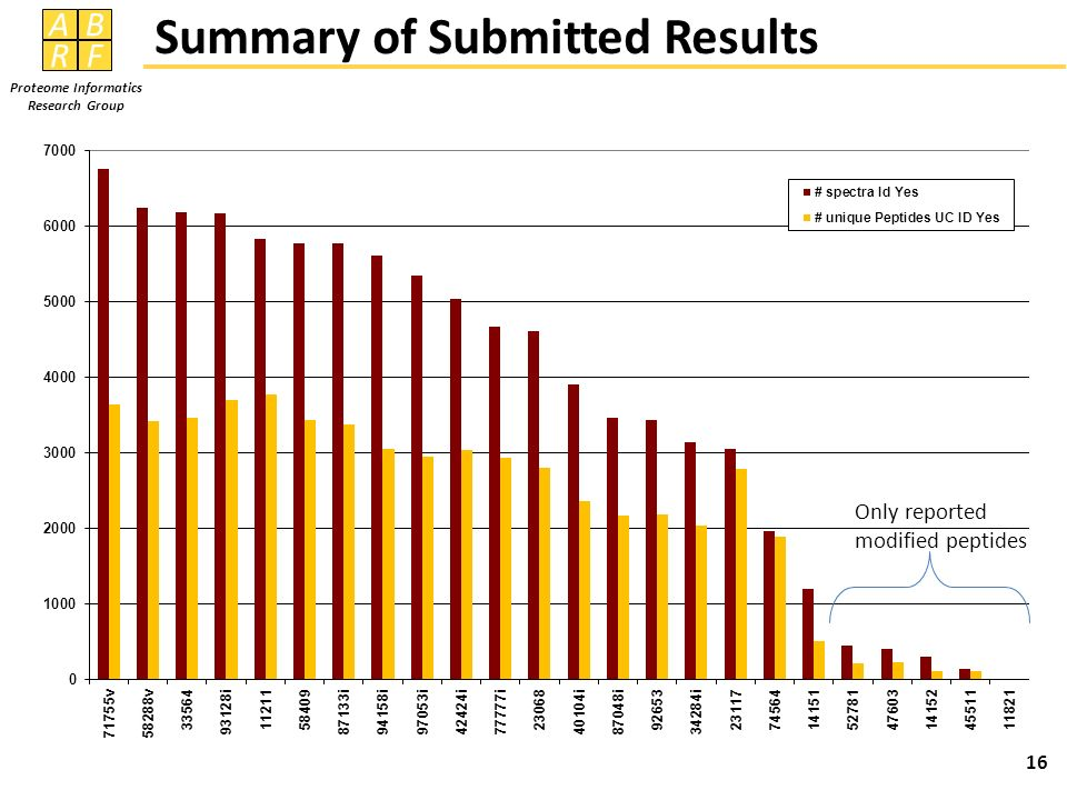 Summary of Submitted Results