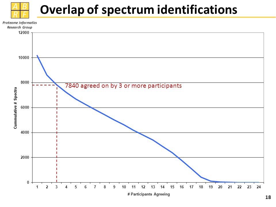 Overlap of spectrum identifications