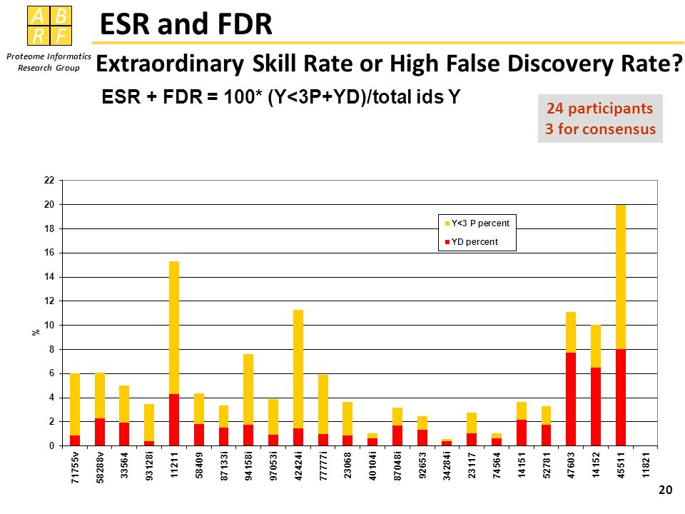 ESR and FDR Extraordinary Skill Rate or High False Discovery Rate ESR + FDR = 100* (Y<3P+YD)/total ids Y.