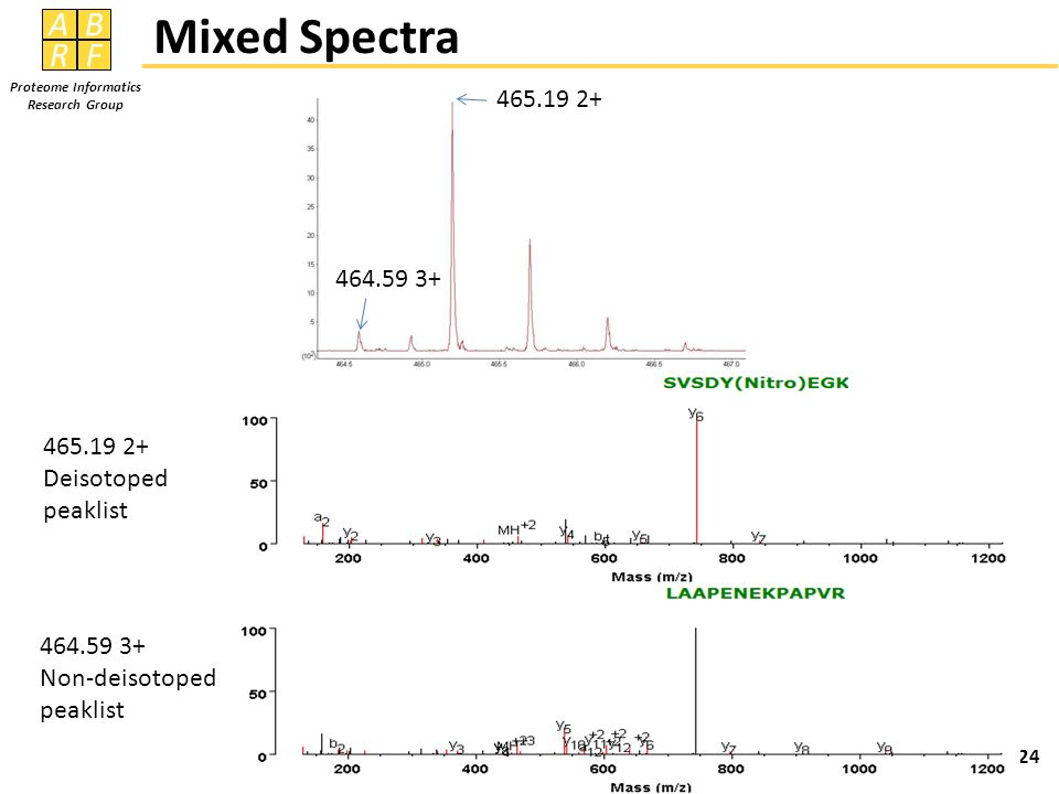 Mixed Spectra 465.19 2+ 464.59 3+ 465.19 2+ Deisotoped peaklist
