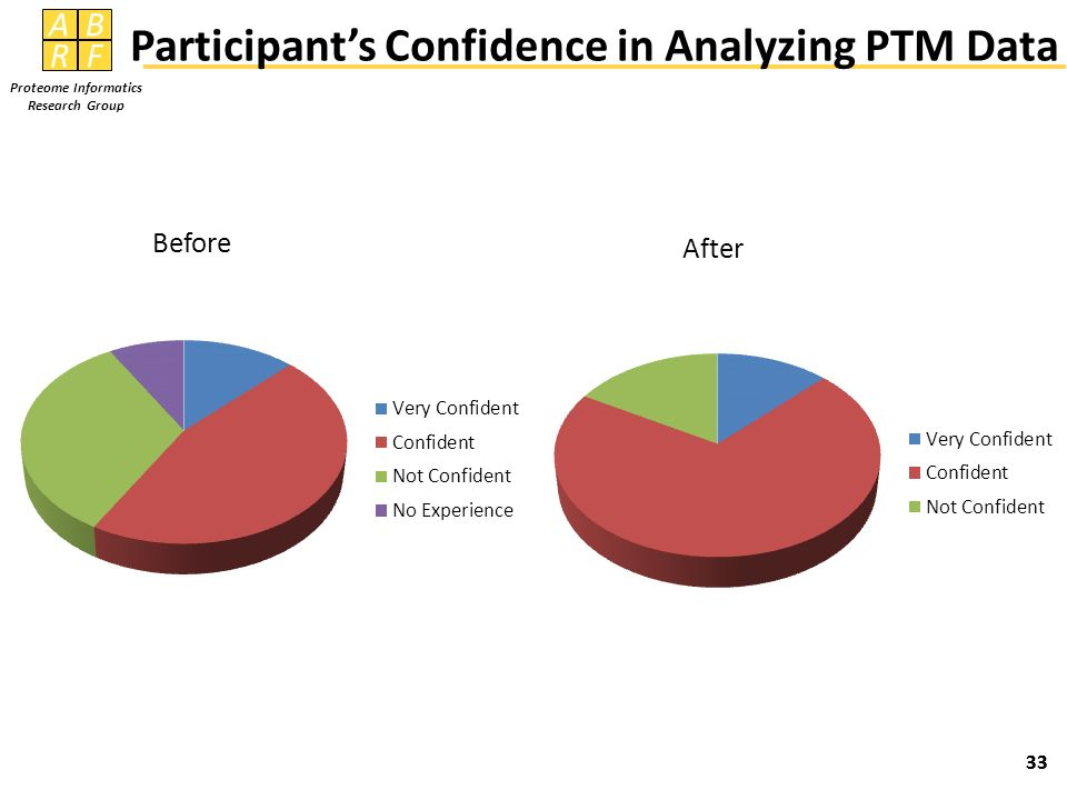 Participant's Confidence in Analyzing PTM Data