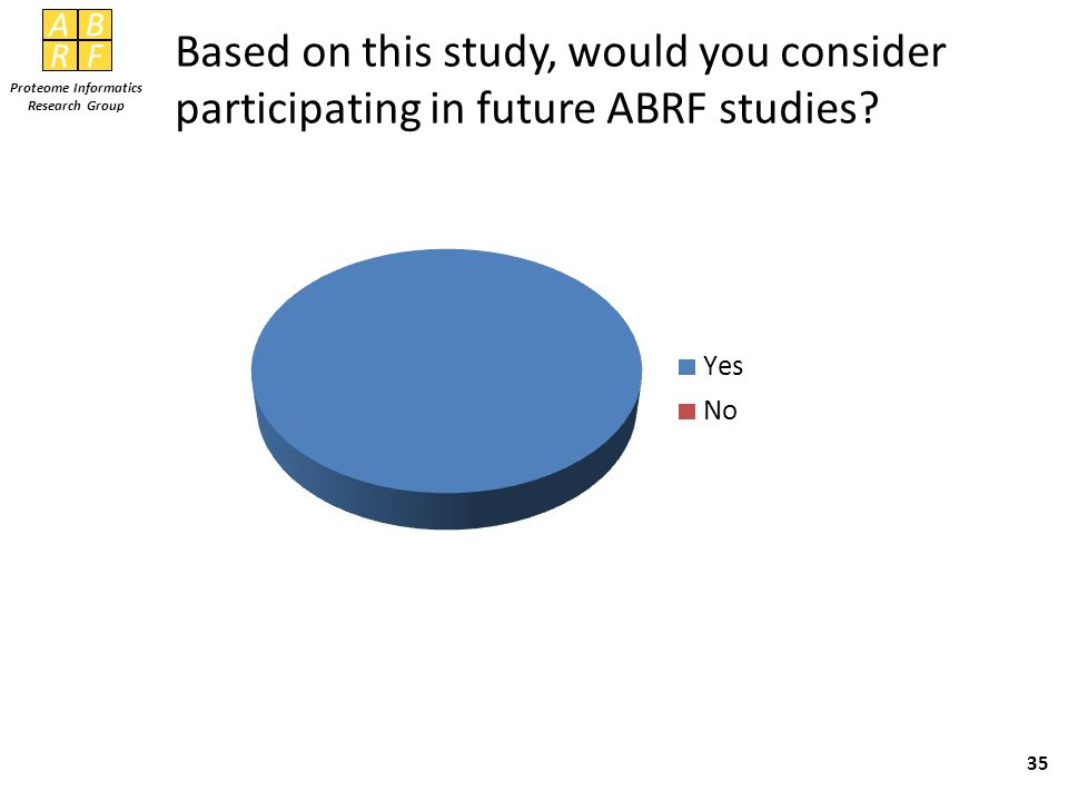 Based on this study, would you consider participating in future ABRF studies